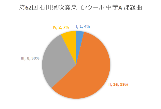 2014年度 第62回 石川県吹奏楽コンクール 中学A 課題曲