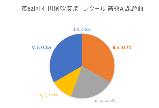 2014年度 第62回 石川県吹奏楽コンクール 高校A 課題曲